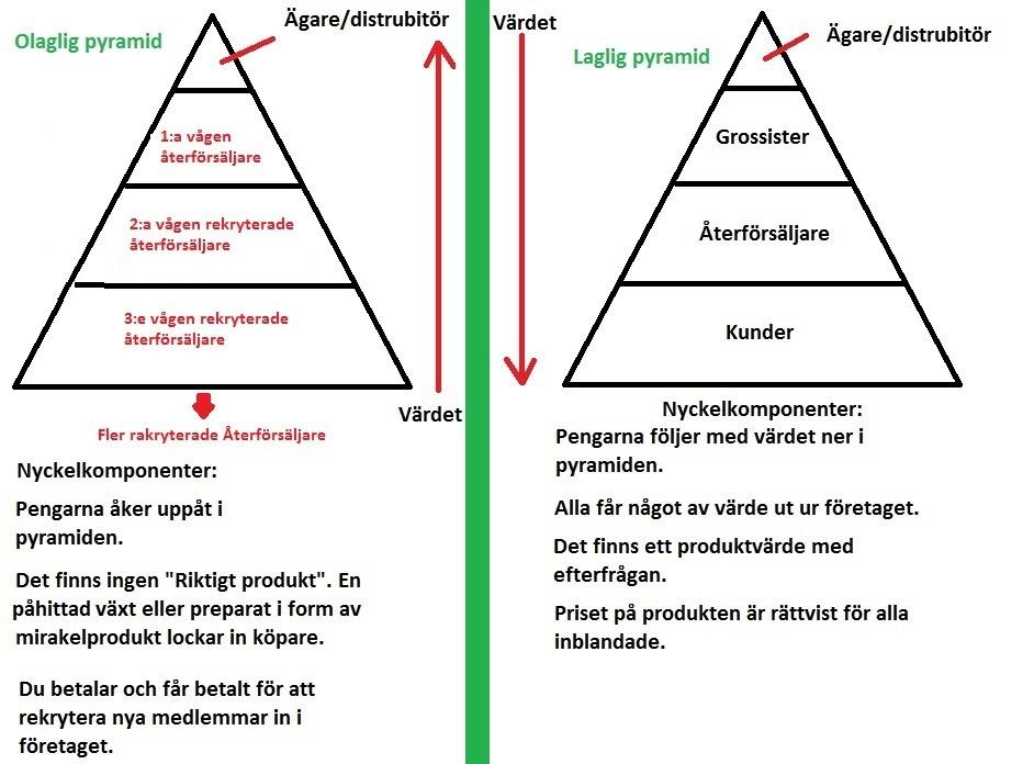 illegal vs legal pyramid3