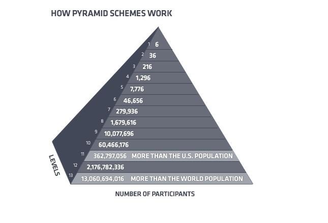 pyramidfall